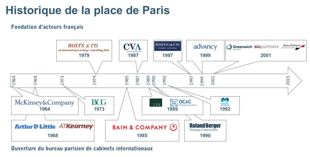 Historique des cabinets de la place de Paris
